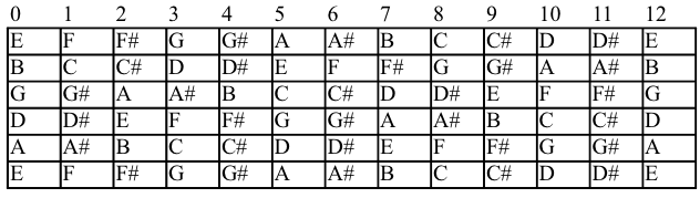 Guitar guitar chords tabs : Guitar : guitar tabs to notes Guitar Tabs To or Guitar Tabs ...