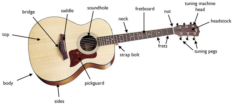 learn how to play guitar chords tabs notes the definitive guide. Black Bedroom Furniture Sets. Home Design Ideas