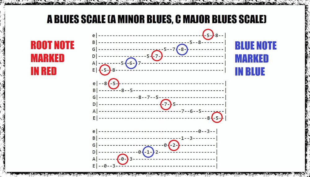 Hexatonic Scales